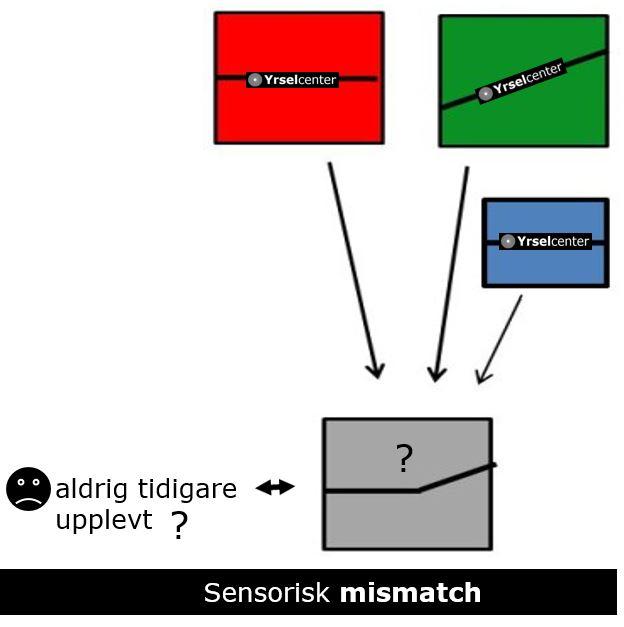 Sensorisk mismatch_Yrsel_Yrselcenter